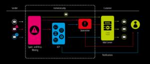 Advanced Threat Protection - Umfassende Analyse in der Sandbox Engine