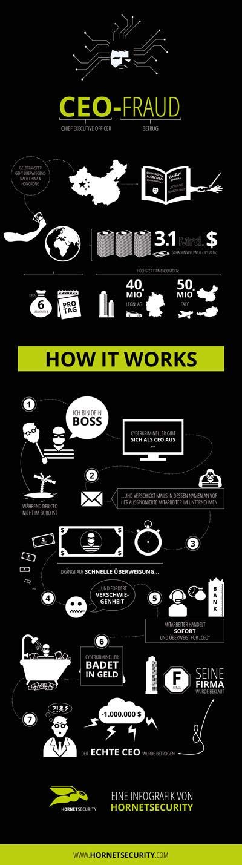 CEO-Fraud Infografik von Hornetsecurity