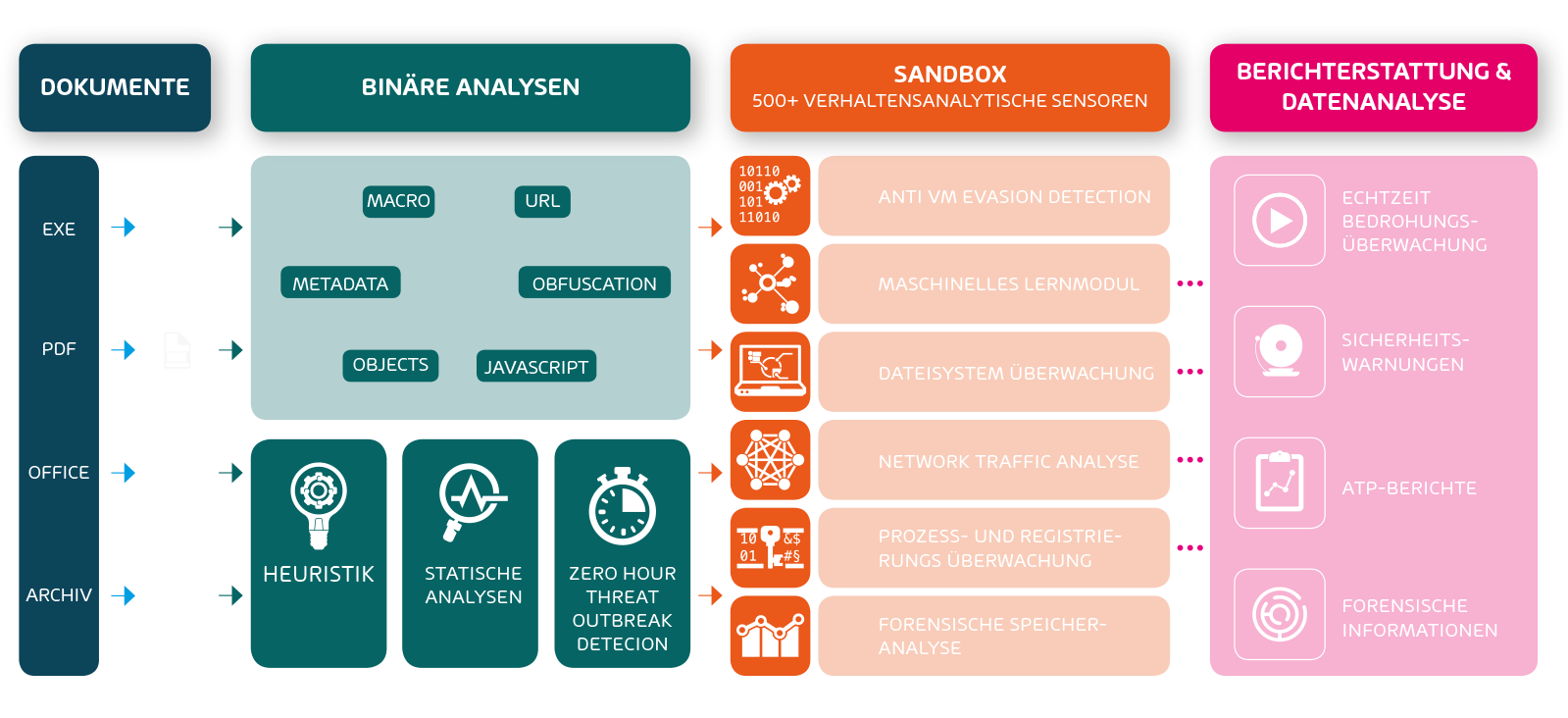 Funktionsweise von Advanced Threat Protection