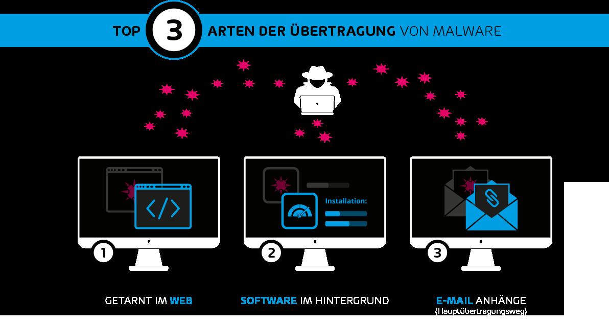 Arten der Übertragung von Malware