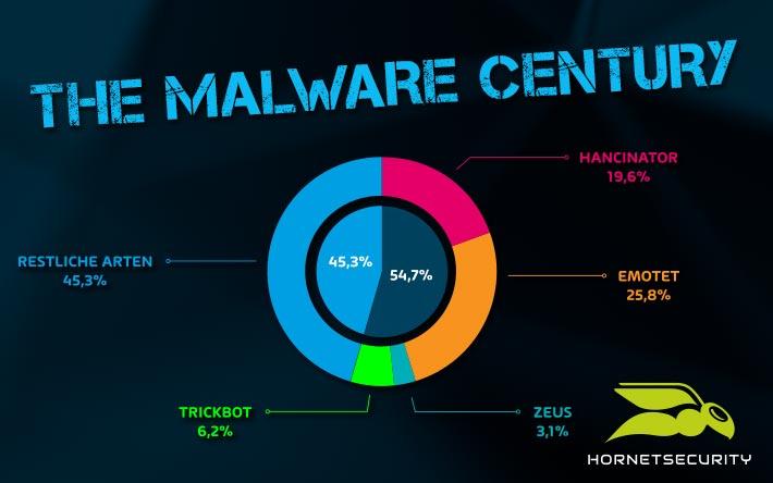 Häufigste Malware Angriffe 2019