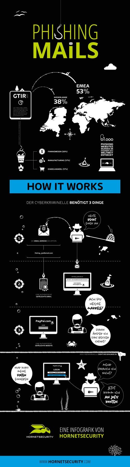 Phishing Infografik von Hornetsecurity