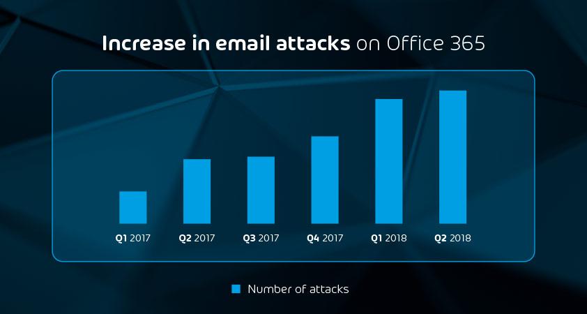 Die Angriffe auf Office 365-Konten steigen von Quartal zu Quartal