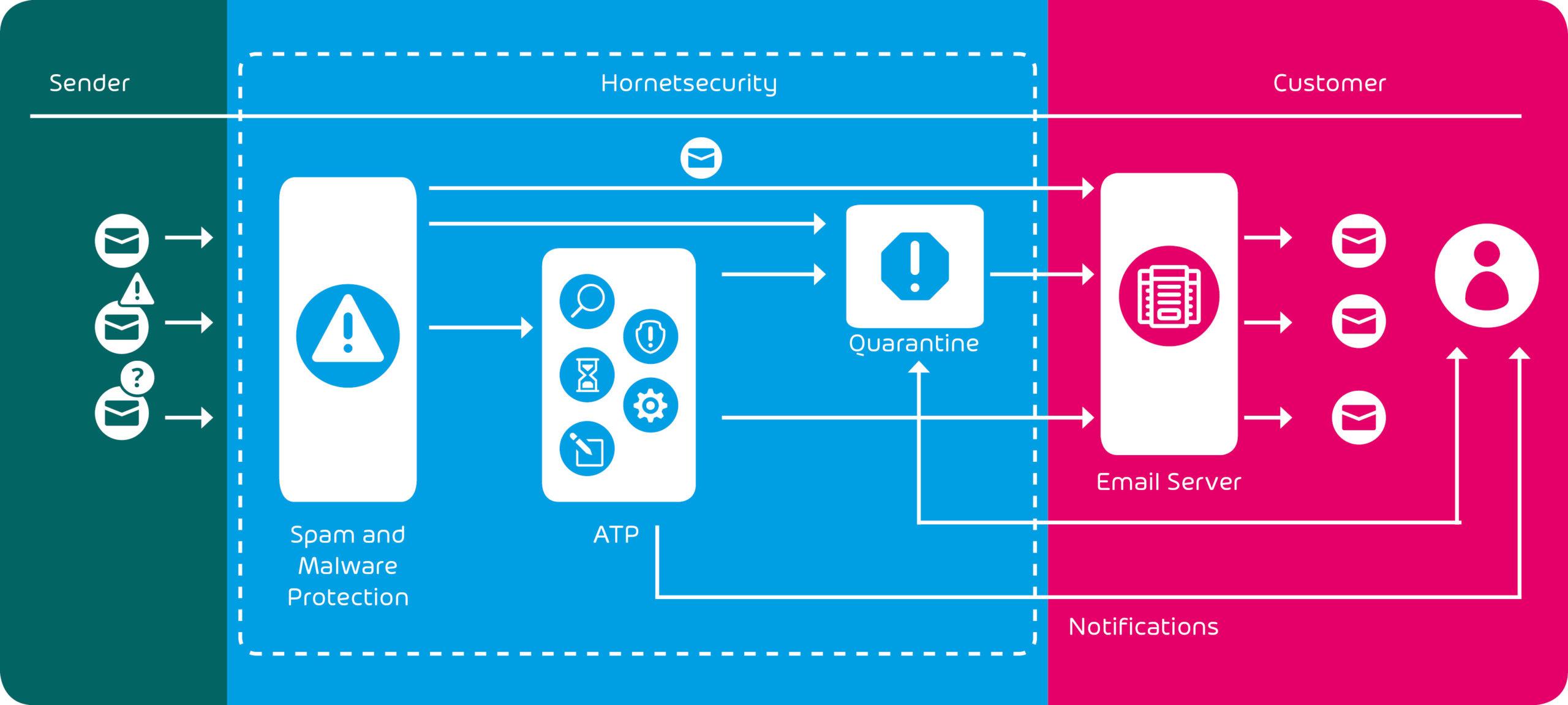 Grafik zur Integration von Advanced Threat Protection im E-Mail Management System