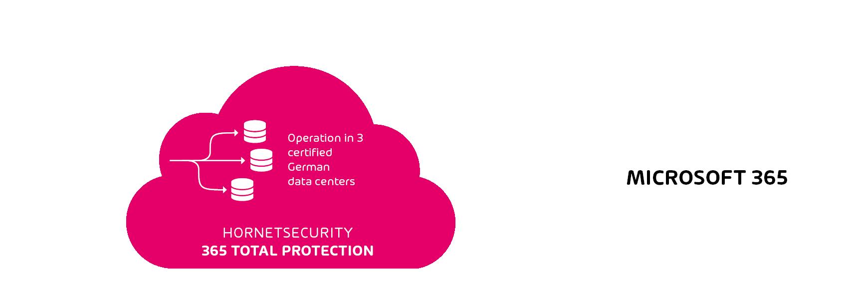 Grafik zur Funktionsweise von 365 Total Protection