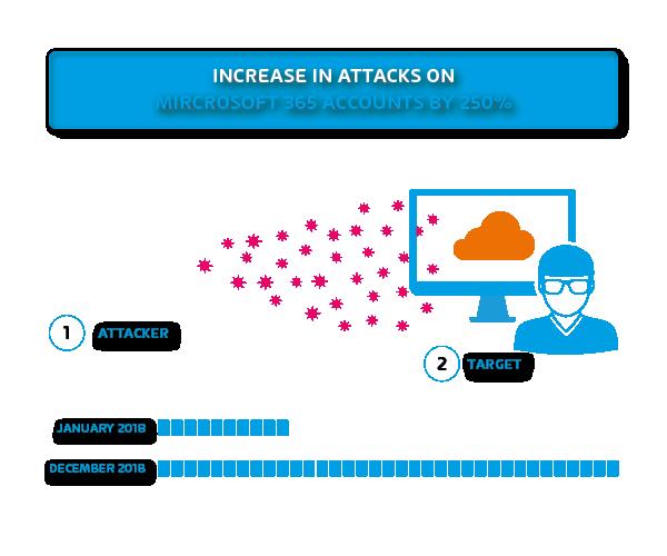 DDOs Attacken einfach erklärt. So schützt der Spamfilter
