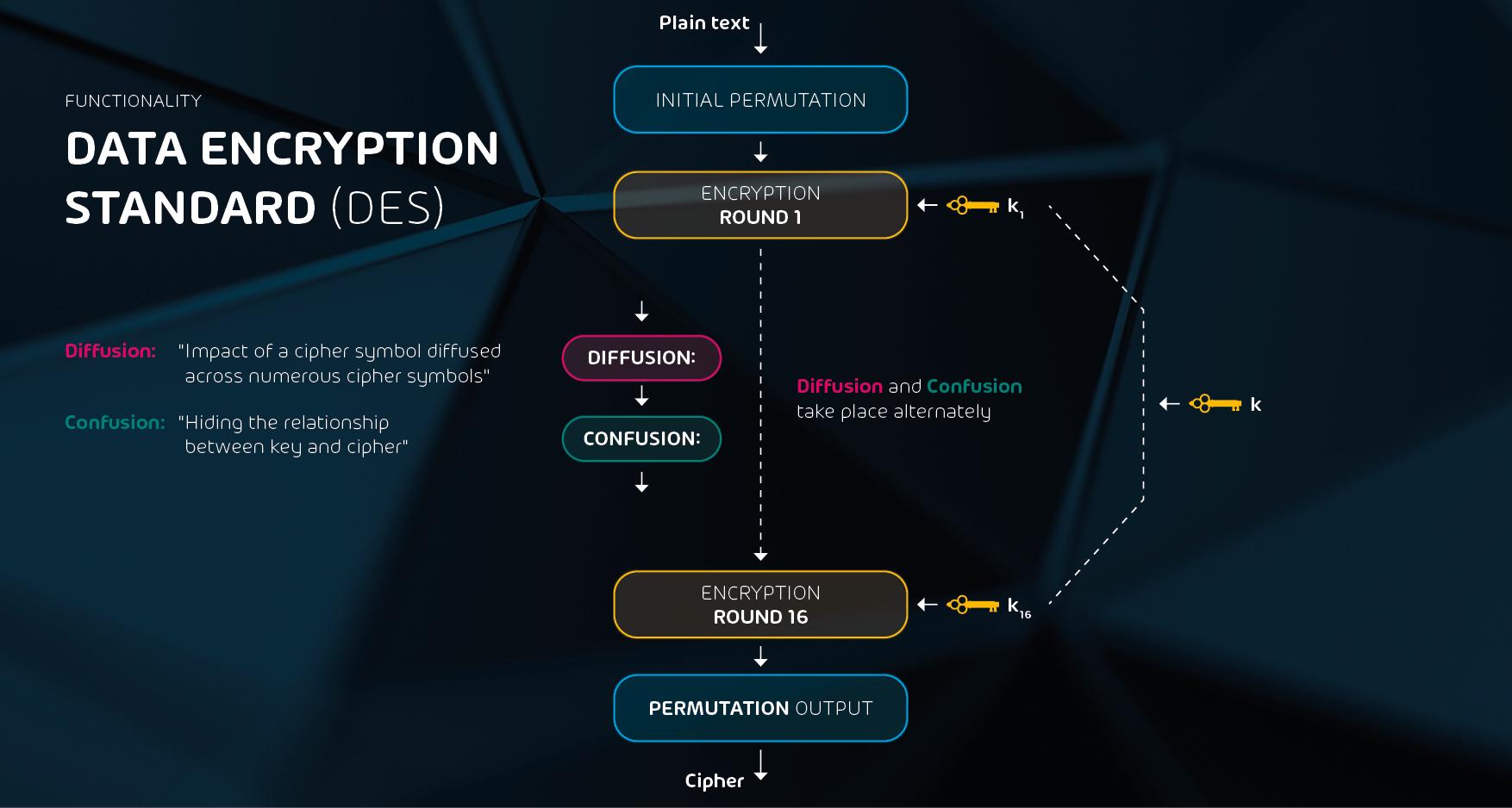 document-graphic-des-encryption-en