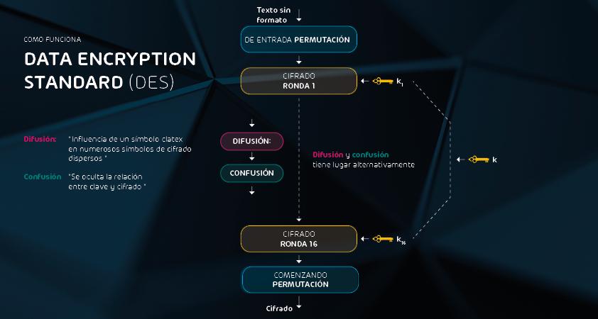 ¿Cómo funciona Data Encryption Standard (DES)?