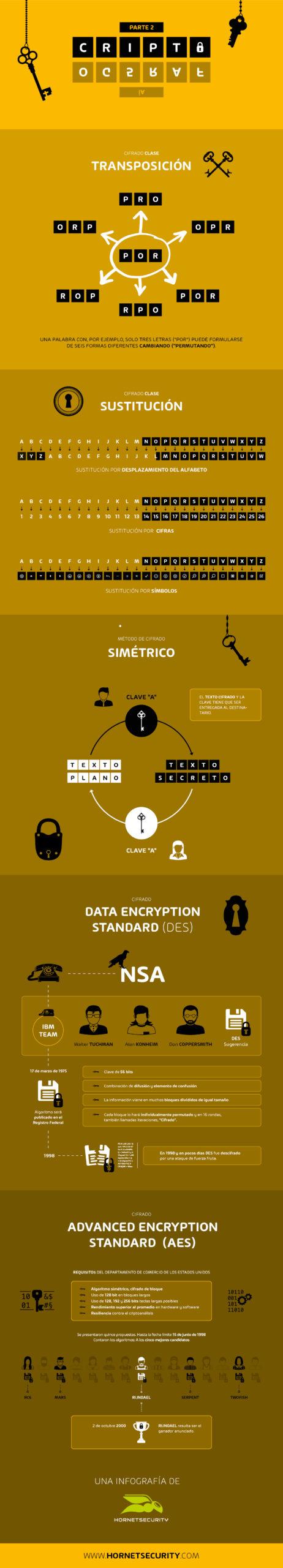 Descubre la segunda parte de nuestro viaje por la historia de la criptografía