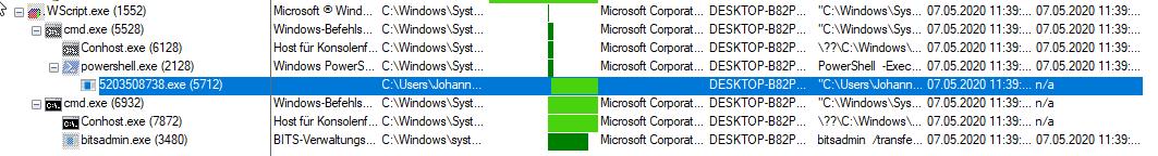 Avaddon ransomware downloader process tree
