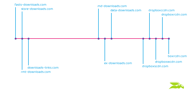 TA505 XLS download domains observed over 1 month