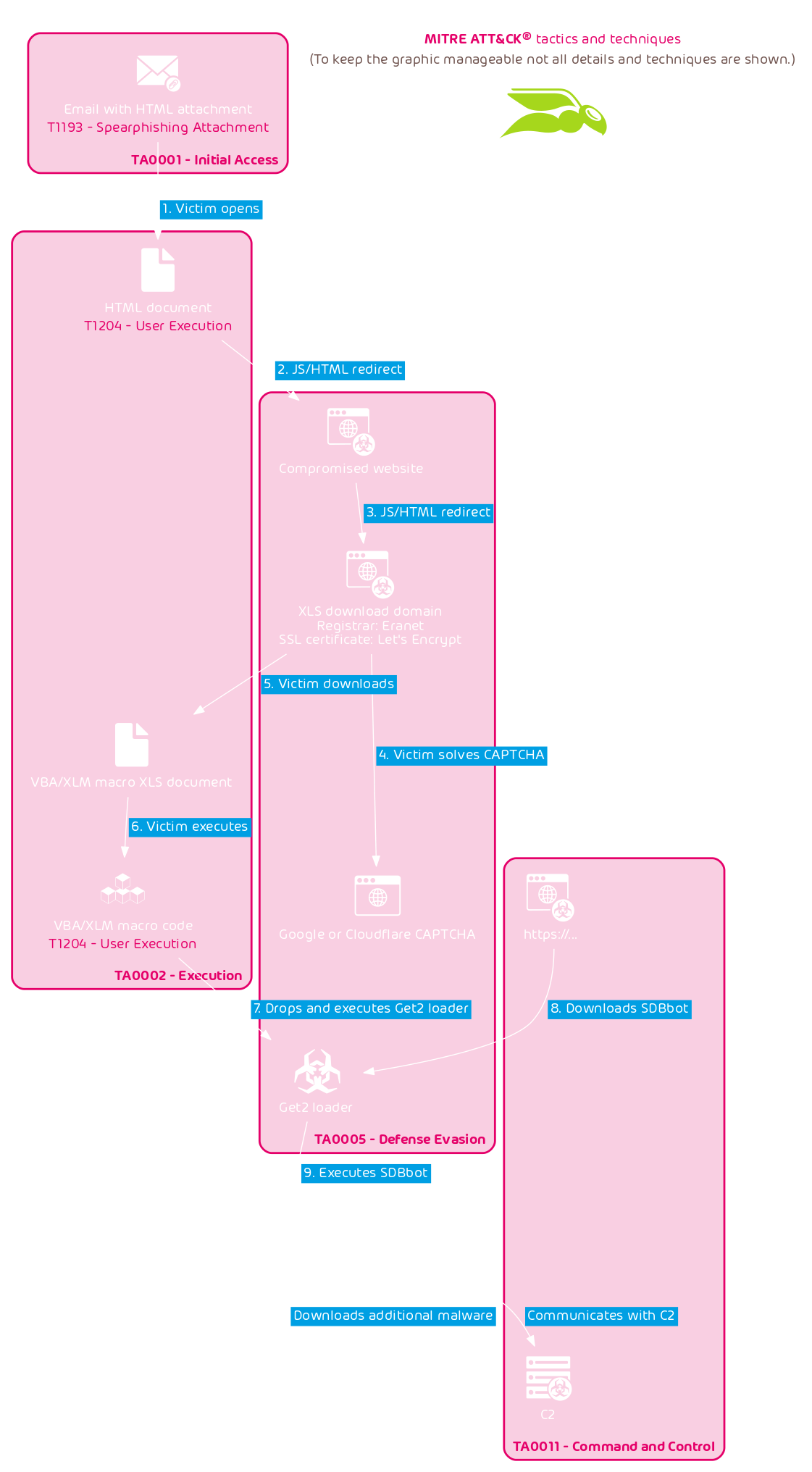 TA505 HTML-Malspam-Infektionskette