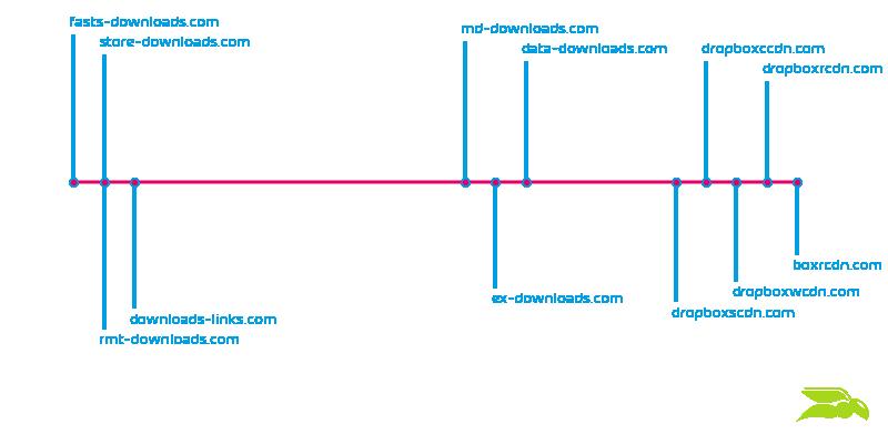 Dominios de descarga de XLS de TA505 observados durante un mes