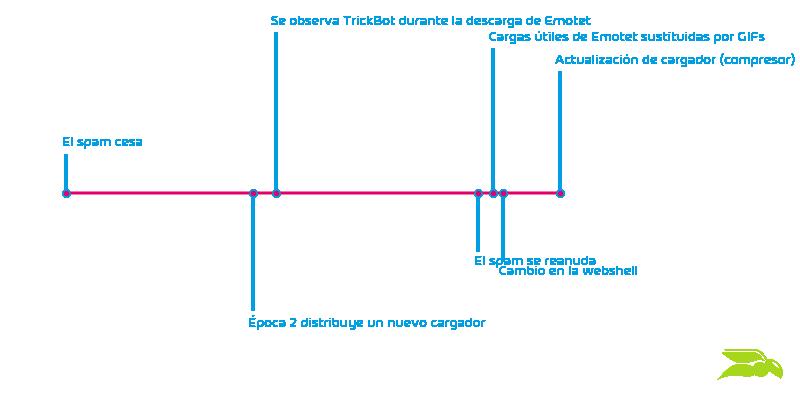 Cronología de sucesos de Emotet
