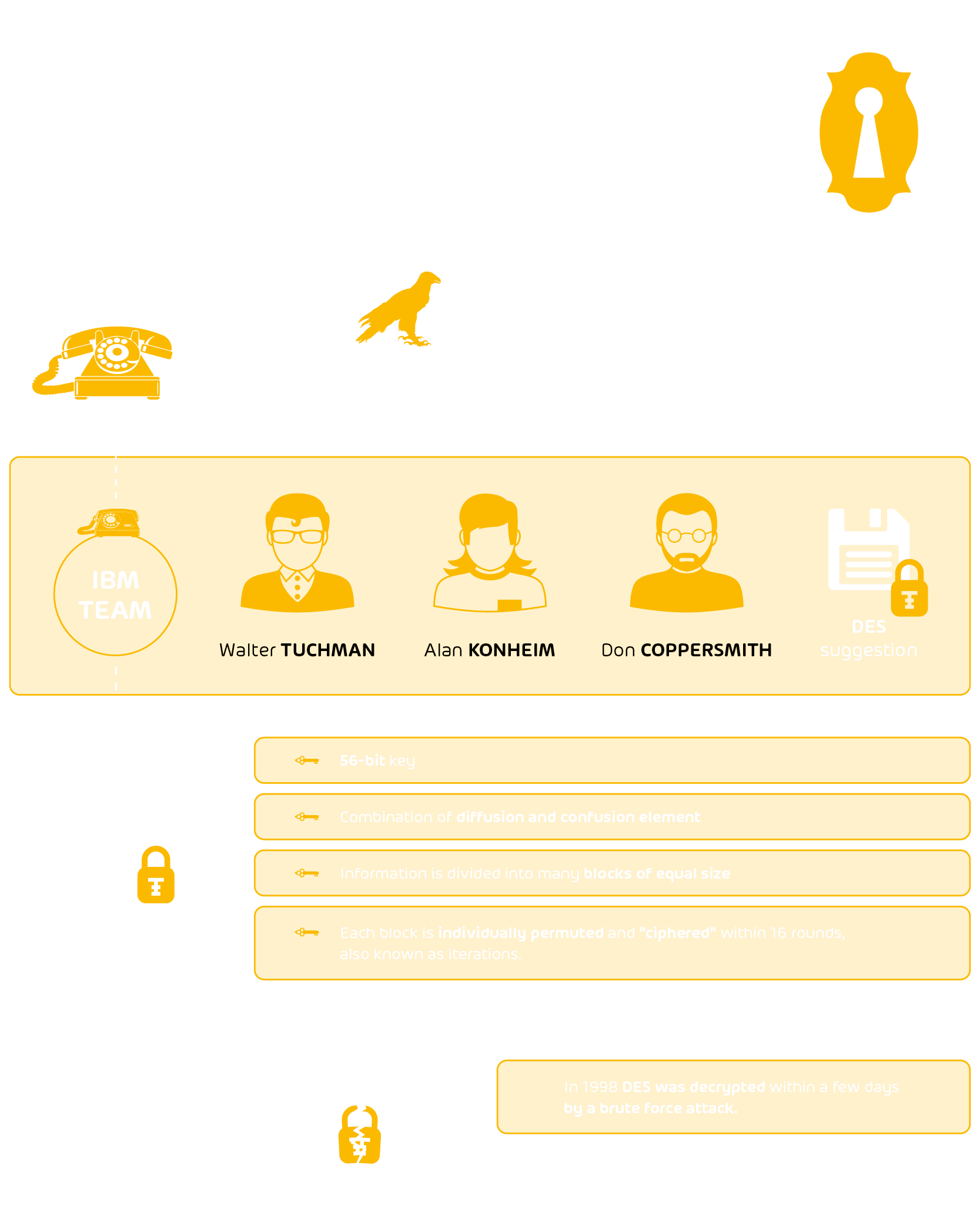 Infographic about Data Encryption Standard