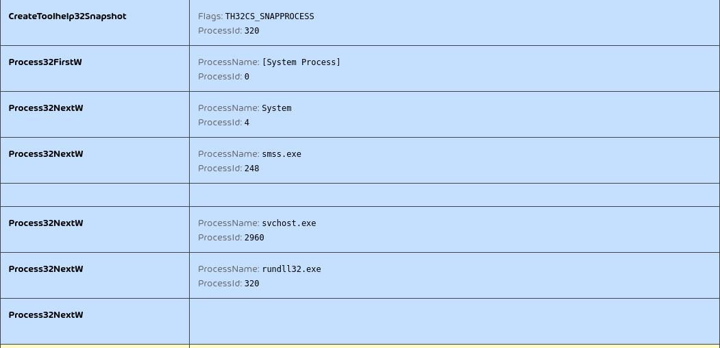 QakBot enumerating processes API log
